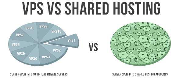 VPS quan trọng như thế nào đối với lập trình viên, dân thiết kế website