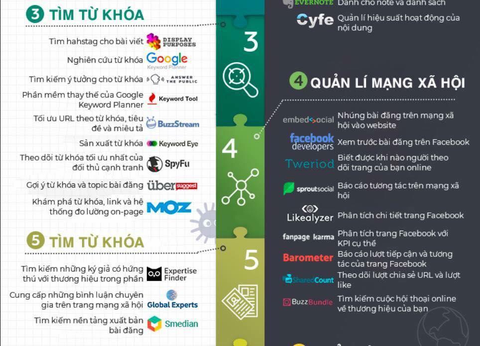 Top 100 công cụ marketing Free hiệu quả nhất được giới Marketer săn lùng