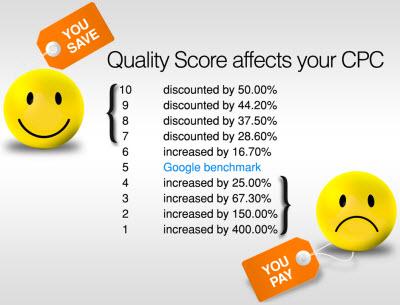 Ảnh hưởng điểm chất lượng đến giá thầu CPC - Nguồn: WordStream