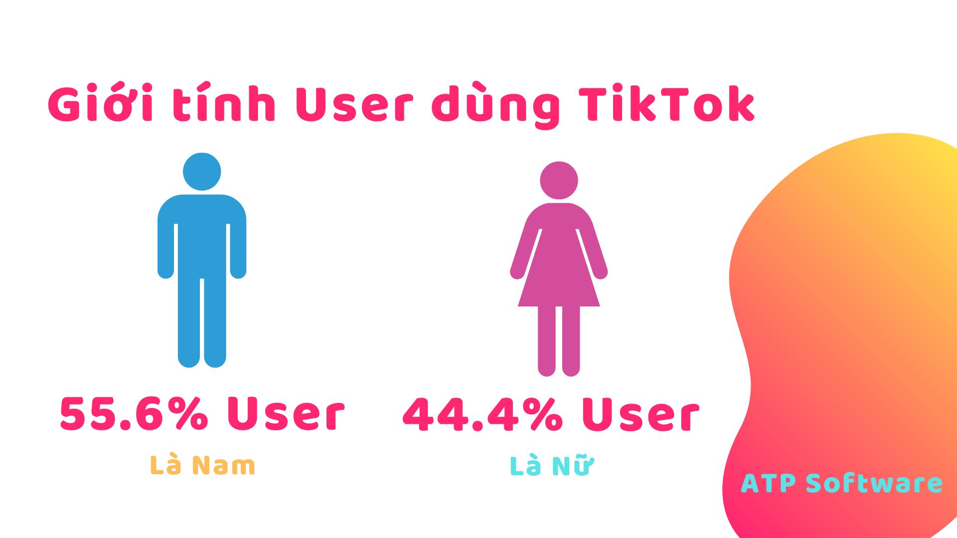 Giới tính User dùng TikTok
