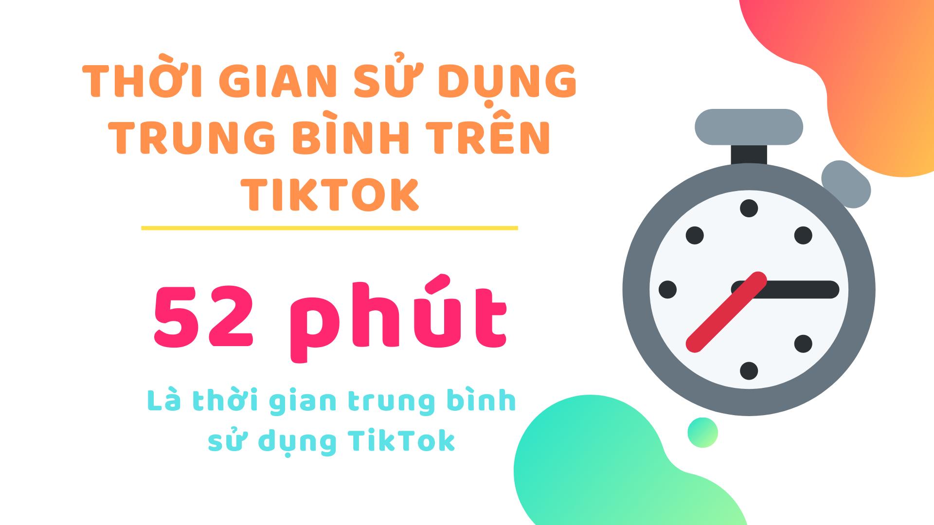 Thời gian sử dụng trung bình trên TikTok