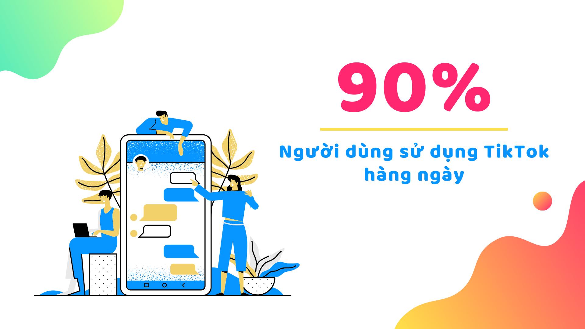 90% Người dùng sử dụng TikTok hàng ngày